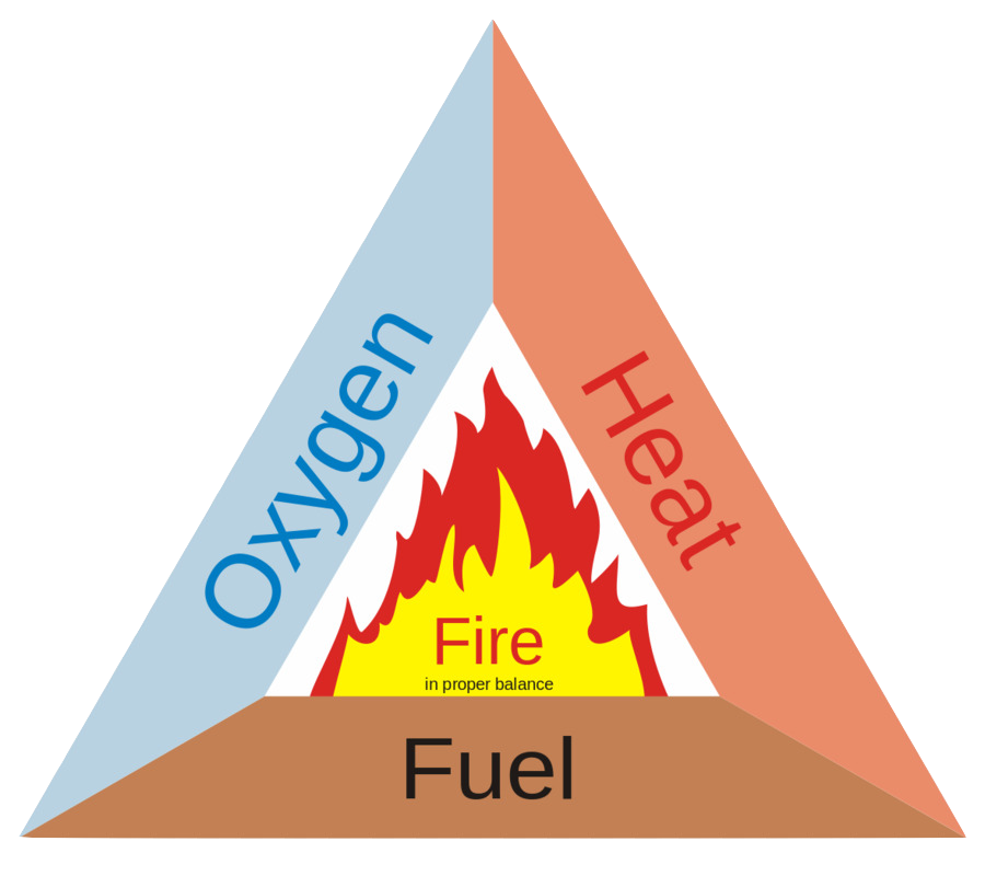 Fire Triangle Fire Warden Training KD Electrical Dublin